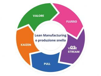 lean-manufacturing-o-produzione-snella